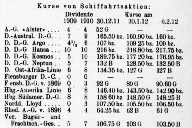 German shipping lines, stocks in February 1912