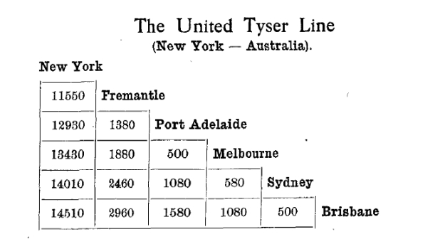 United Tyser Line, distances