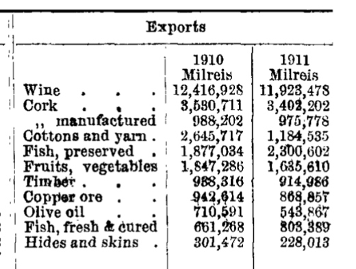 Portugese exports 1910 and 1911