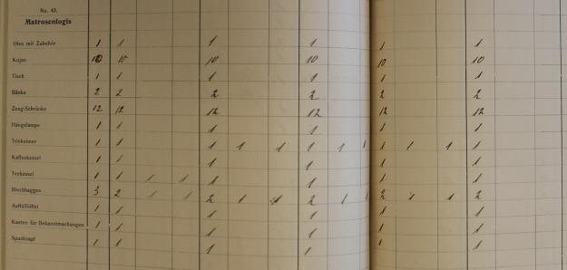 Inventory Neumunster 1914