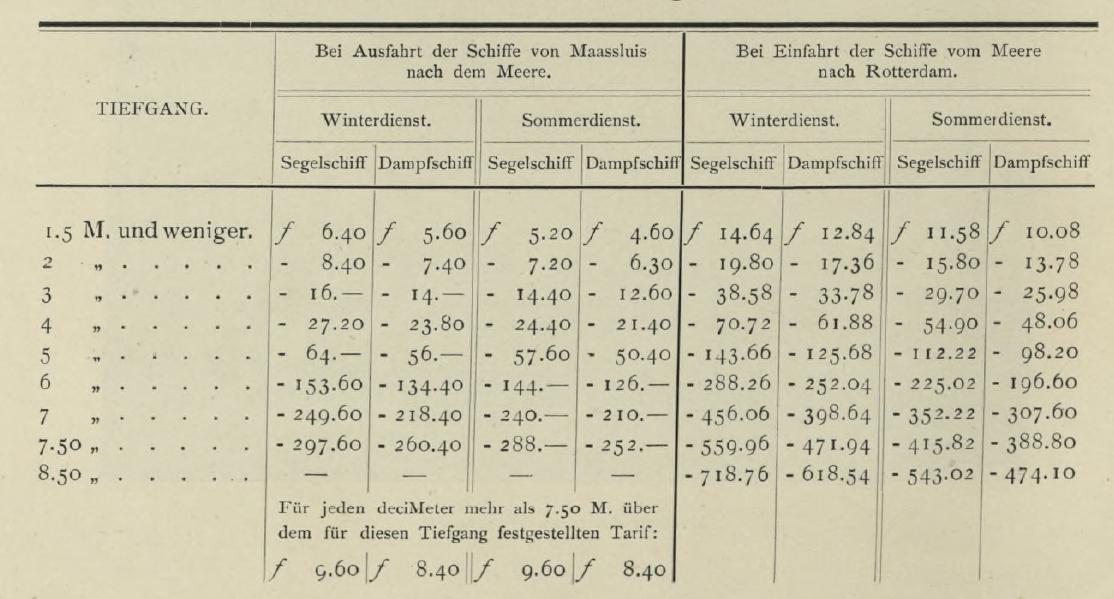 Nieuwe Waterweg Lotsengeld 1908
